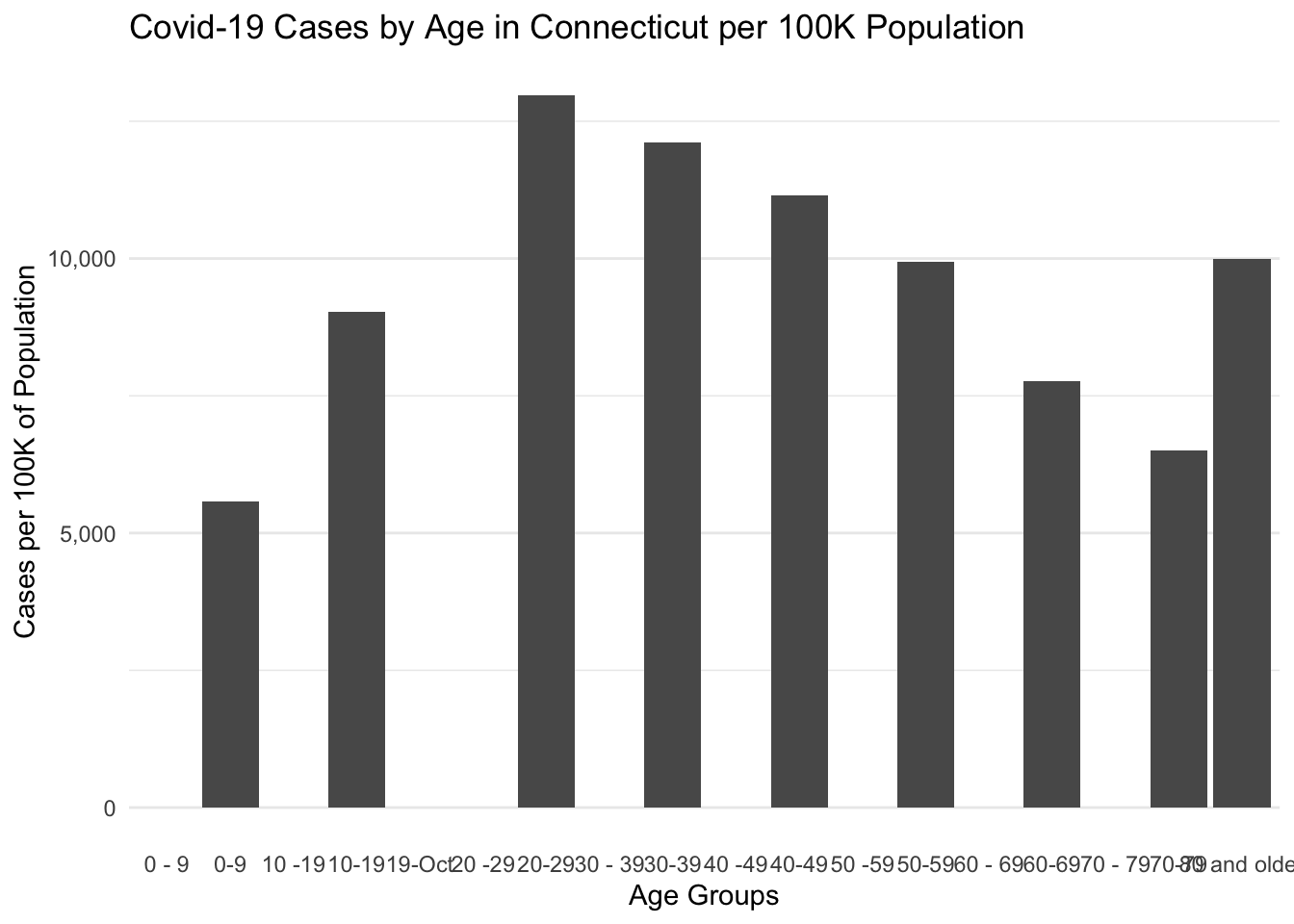 Covid-19 Cases by Age