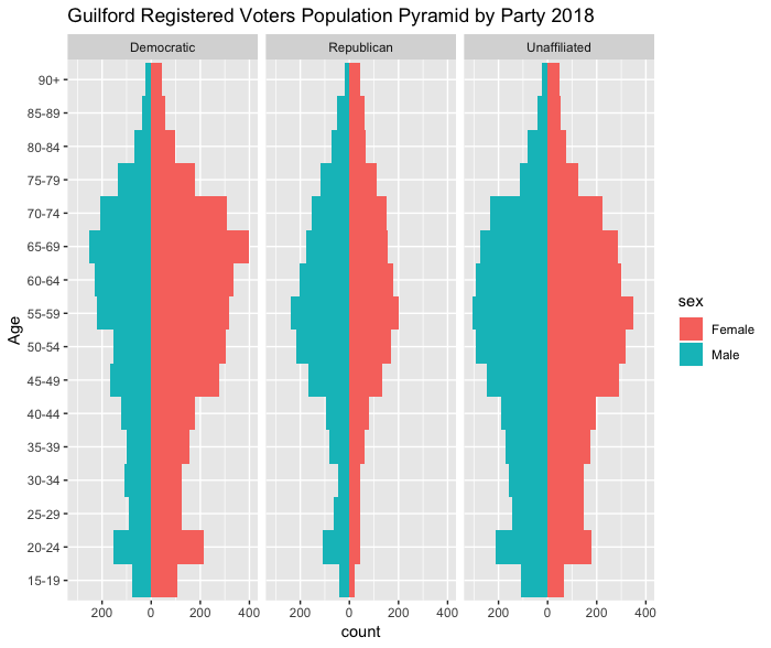 Guilford population pyramid by party