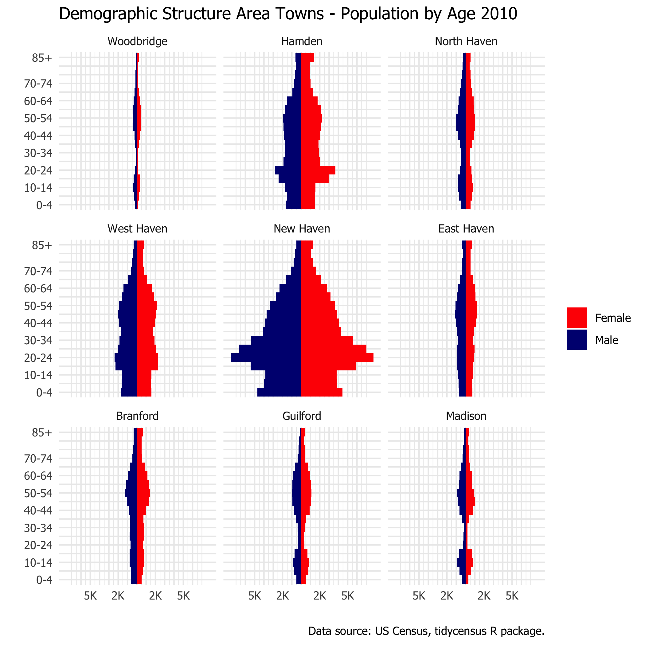 population pyramid area towns